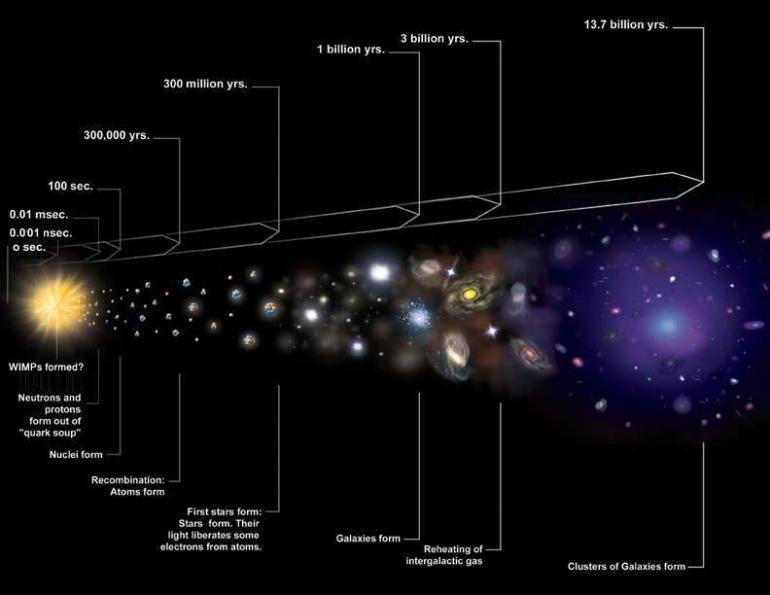 Genişleyen Evren Teorisi Nedir ? - Bilgeyik